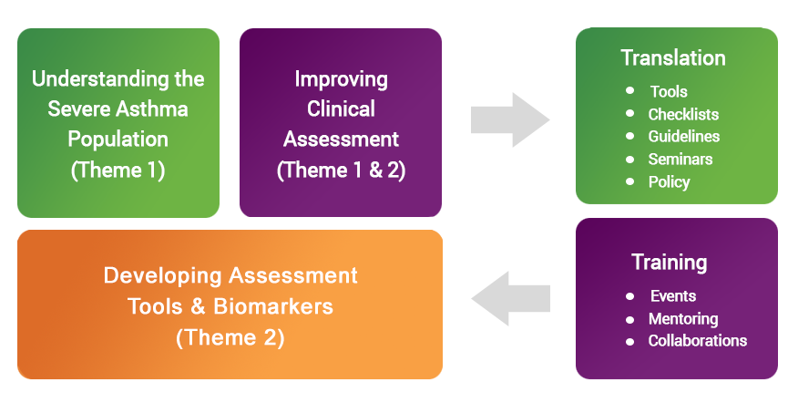 severe asthma research themes